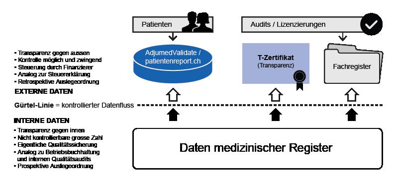 Diagramme de flux de données pour la CQA